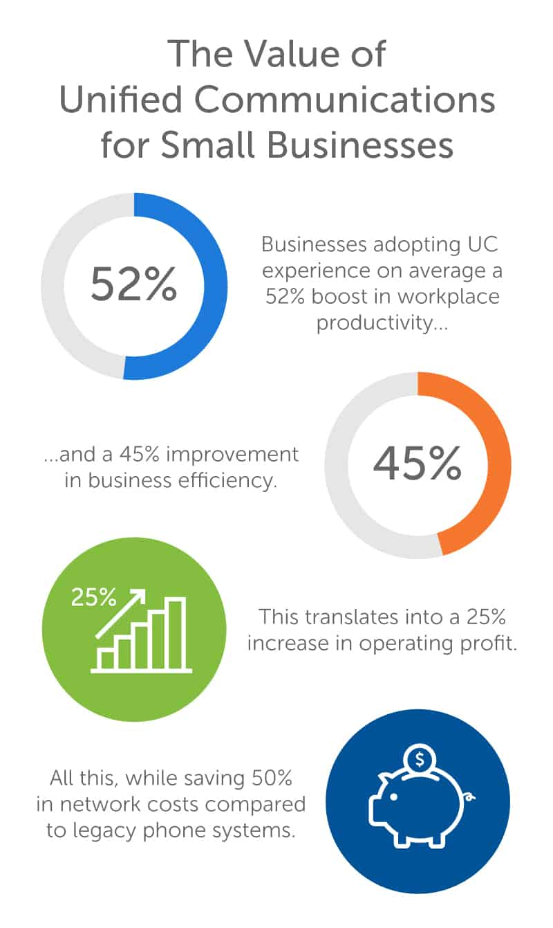 The Value of Unified Communications for Small Businesses